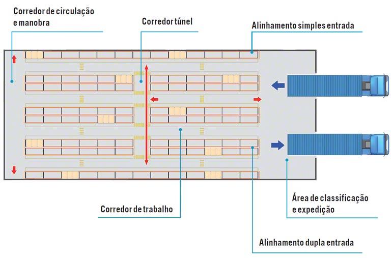 Exemplo de distribuição do armazém baseado nos espaços dos corredores