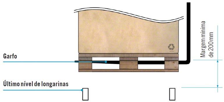 Posição do garfo do empilhador na palete