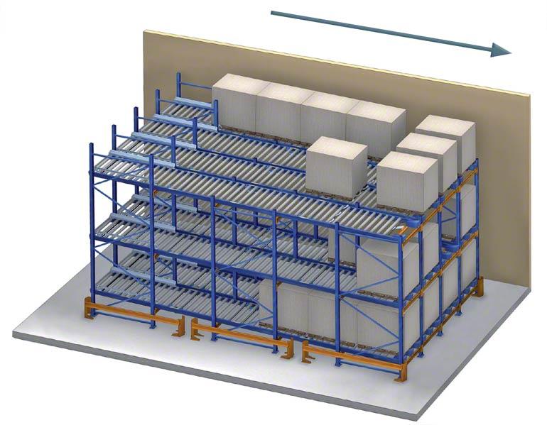 As estantes dinâmicas usam a gravidade para movimentar as paletes.