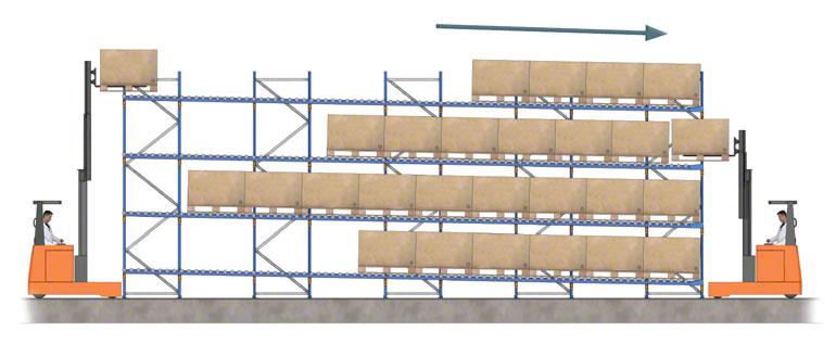 Entrada e saída de mercadorias numa estante dinâmica com rolos.