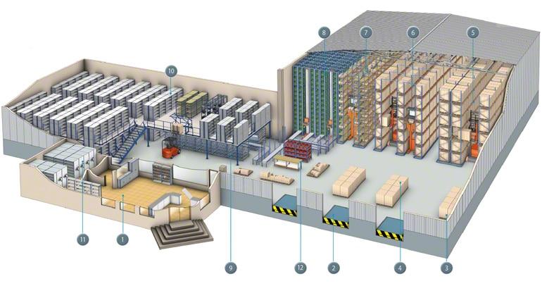 Mapa das diferentes zonas e operações que podem ocorrer num armazém.