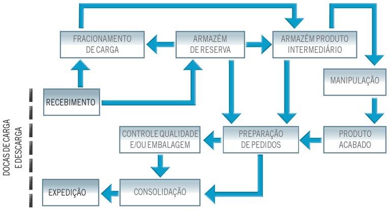 Diagrama de fluxo complexo de materiais no armazém