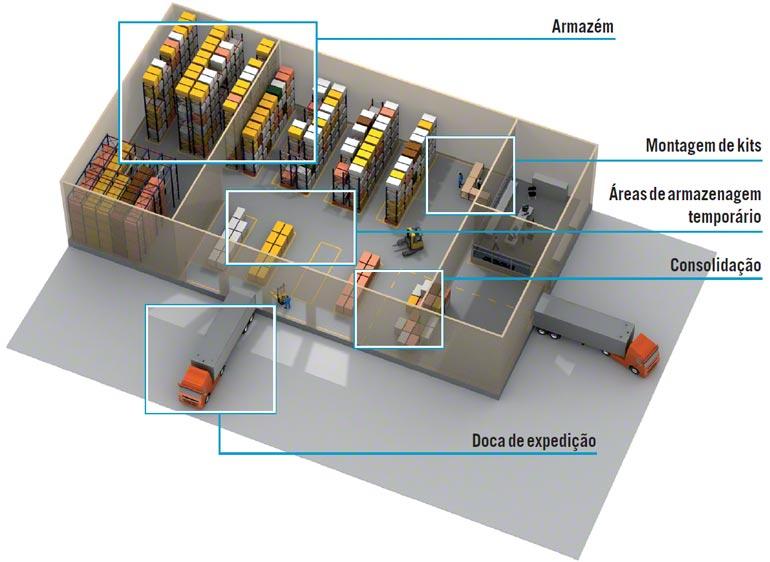 O WMS controla as diversas operações e colabora para a otimização da gestão do armazém