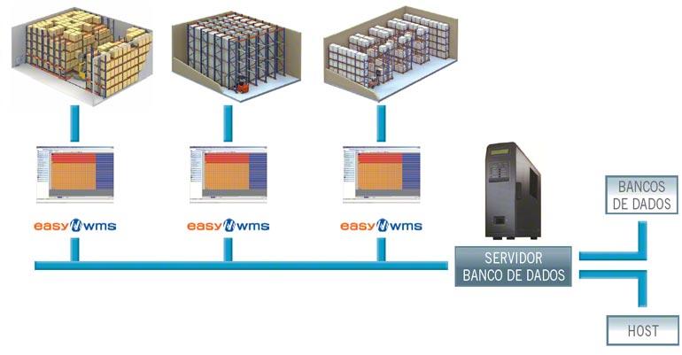 Um WMS pode chegar a gerir vários armazéns de forma integrada e global.