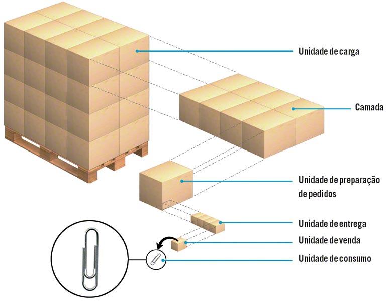 Exemplo de unidade de carga logística