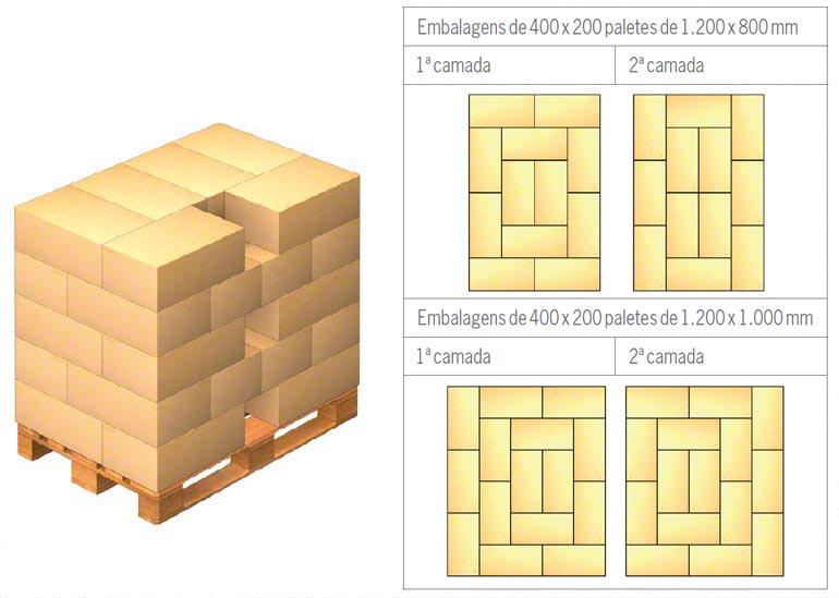 Exemplos de colocação na palete