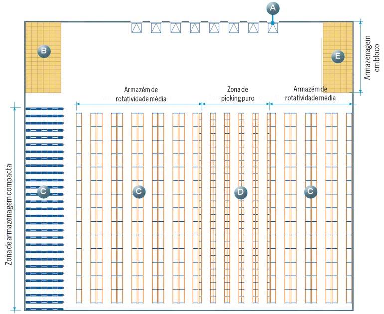 Exemplo de um layout em que foram consideradas todas as zonas que serão analisadas neste artigo