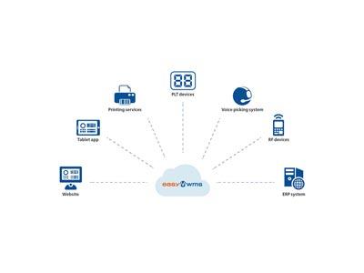 Computação na nuvem como aliada  da cadeia logística