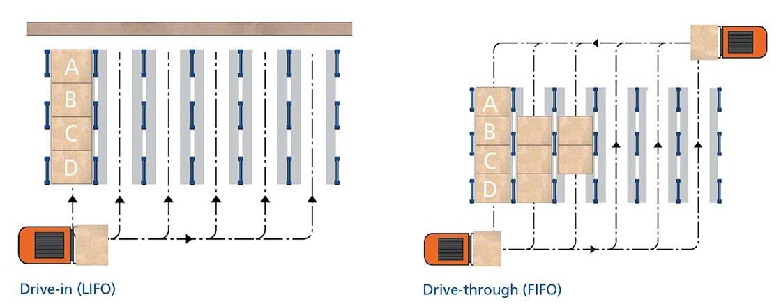 O diagrama a seguir mostra os dois tipos de estante compacta: drive-in e drive-through