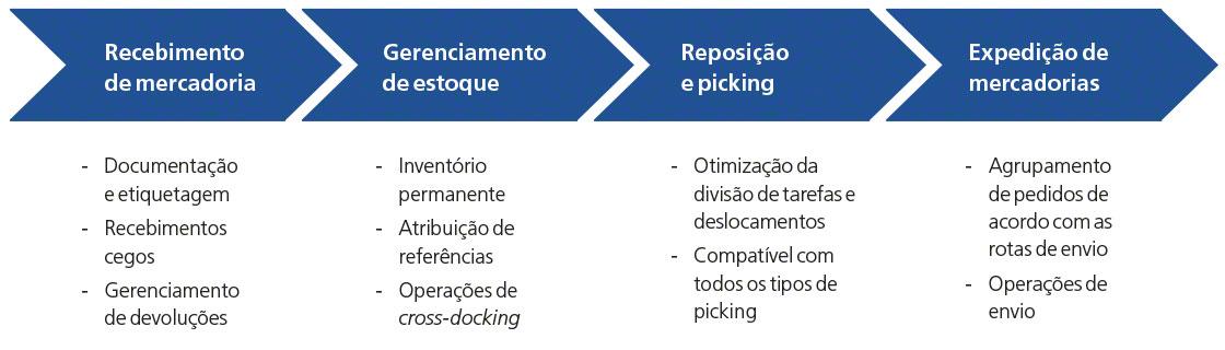 O diagrama mostra as principais funcionalidades do Easy WMS da Mecalux