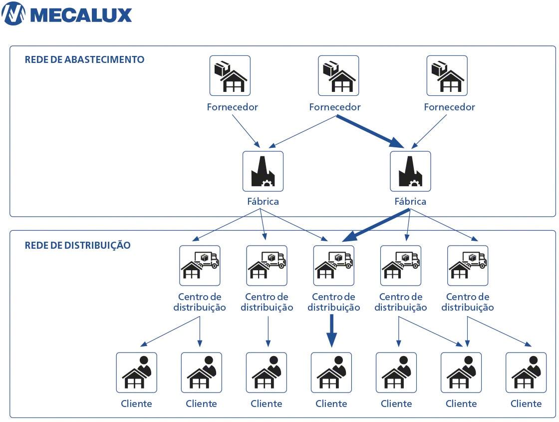 Diagrama que mostra os 'lead time' ao longo de uma cadeia de fornecimento