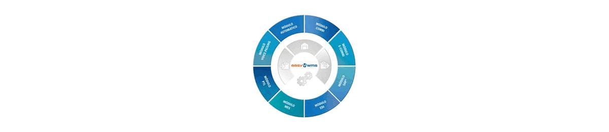 Software de gestão de armazéns - Easy WMS