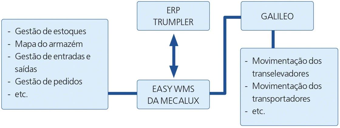 O diagrama mostra a integração do Easy WMS com o ERP no armazém inteligente da Trumpler