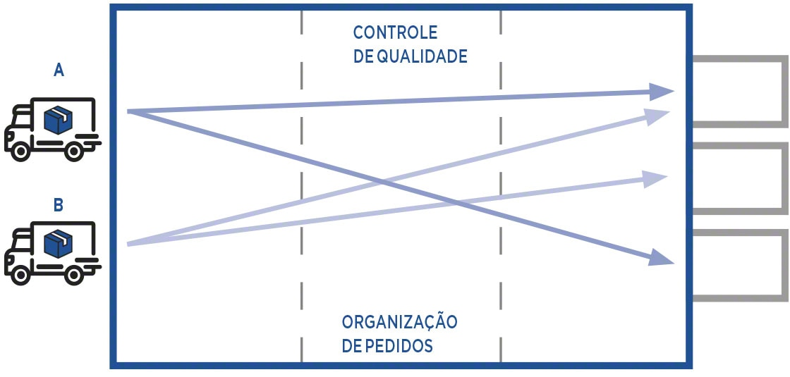 O <em>cross docking</em> consolidado implica preparar novas unidades de carga que satisfaçam a demanda do cliente final