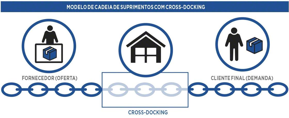 Modelo de cadeia de fornecimento com <em>cross docking</em>