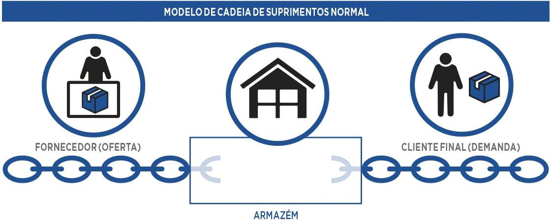 Modelo de cadeia de fornecimento tradicional