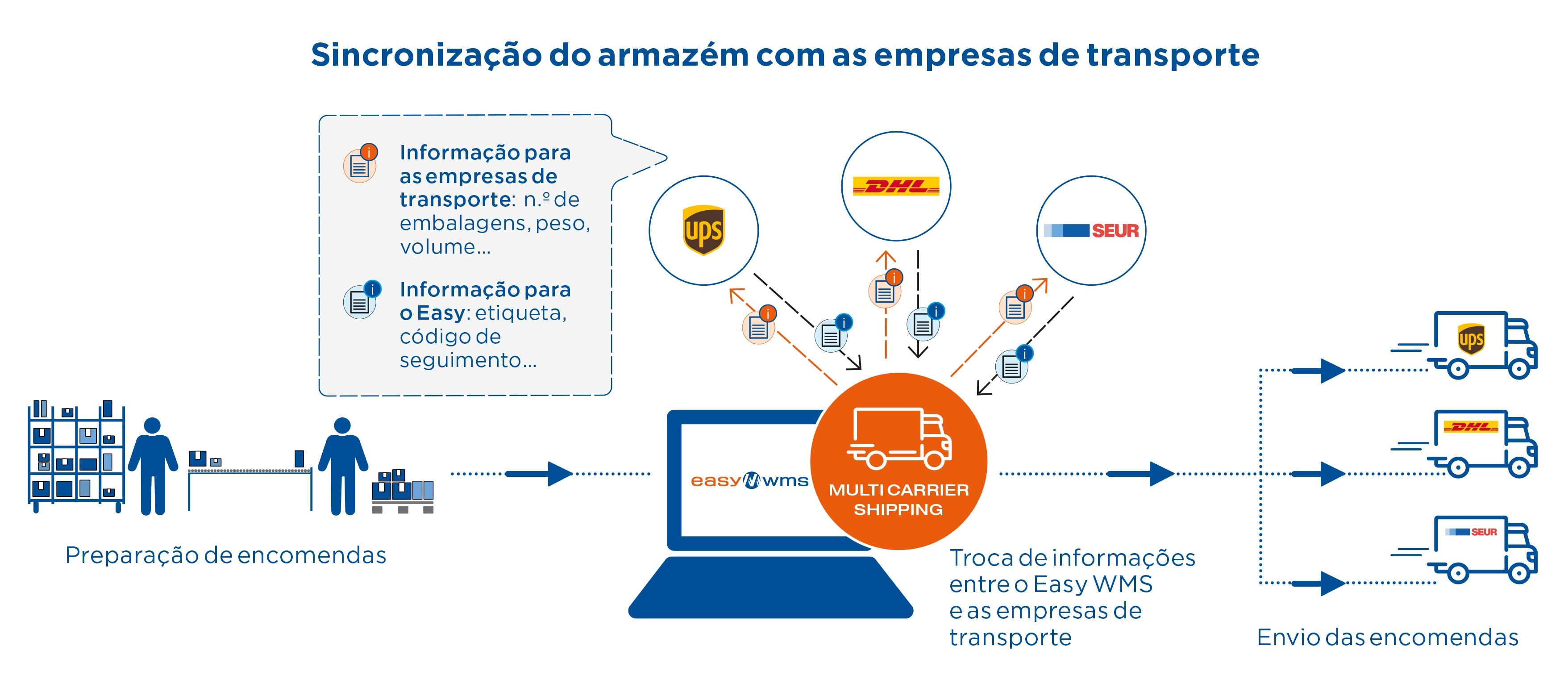 Sincronização do armazém com as empresas de transporte